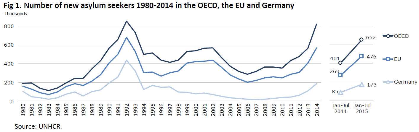 UNHCR, OECD Report