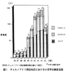 図1:小児甲状腺がん患者数集計グラフ (「放医研」環境セミナーシリーズNo.24)