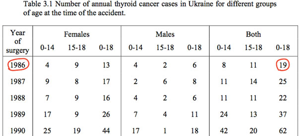 "図2:ドイツ国立環境・保健研究センターの報告書 ""Thyroid Exposure in Belorussian and Ukrainian Children after the Chernobyl Accident and Resulting Risk of Thyroid Cancer"" (2005) Table3.1"