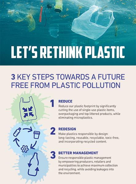 プラ公害をなくし、プラスチックとの関わり方を変革するためのステップをシンプルに示すポスター©Rethink Plastic